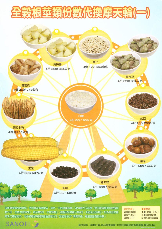 全穀根莖類份數代換摩天輪