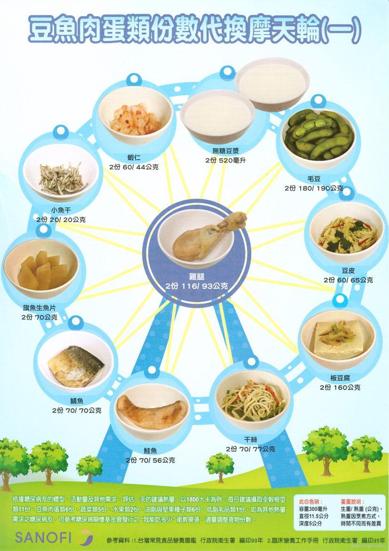 豆魚肉蛋類份數代換摩天輪